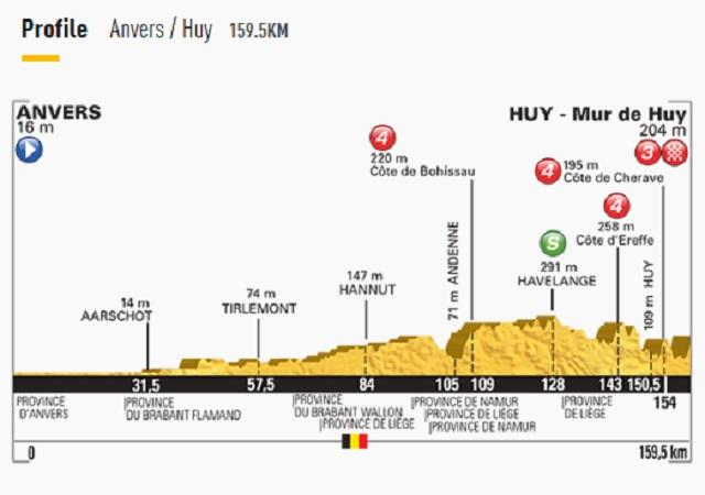 Tour de France 2015 Stage 3 Profile