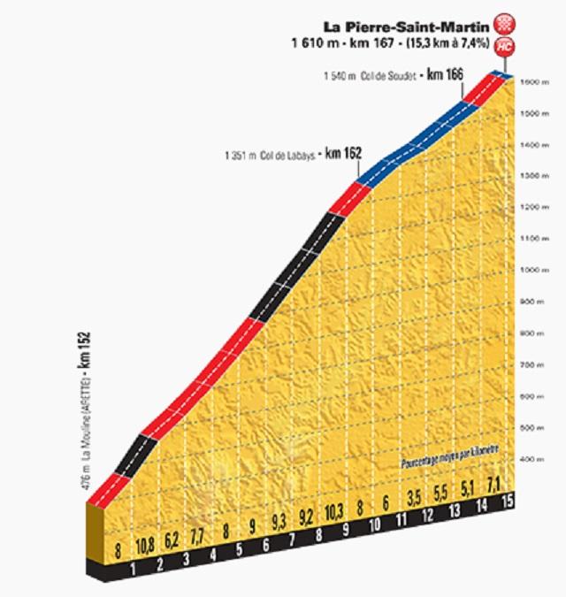 Tour de France STage 10 Climb