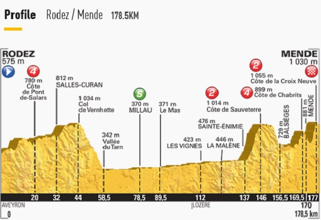 Tour de France Stage 14 Profile
