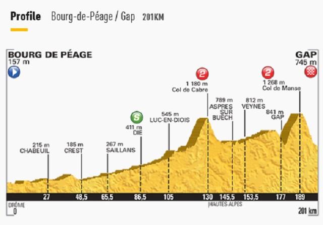 Tour de France Stage 16 Details