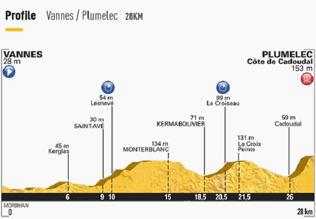 Tour de France Stage 9 Profile