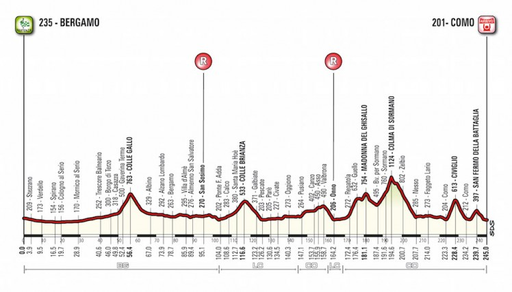 Tour of Lombardy Profile