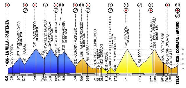 Maratona_dles_Dolomites_courses_profile