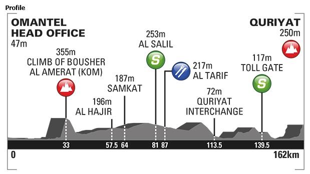 Tour of Oman Stage 2