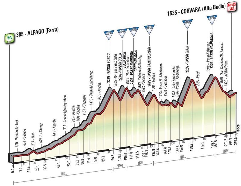 Stage 14 Giro 2016